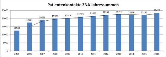 Auswertung 2011-2017